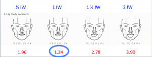 Line Drawings: Lower Lip was Found to Be Ideally 1 iris width in Height